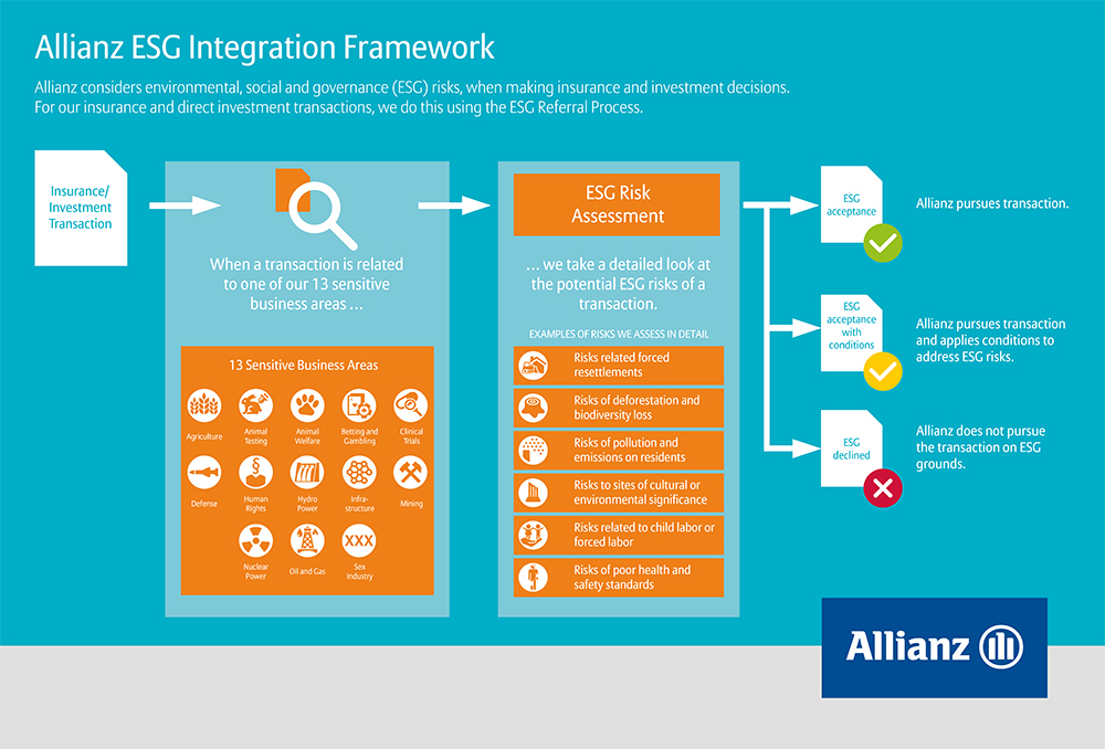 Allianz responsible investment policy investment logic mapping guidelines